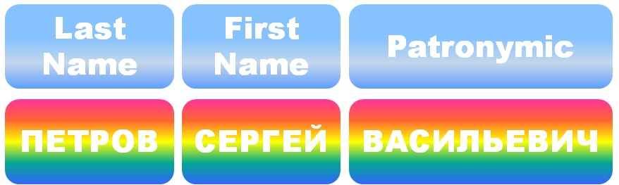 Russian Last Name, First Name and Patronymic