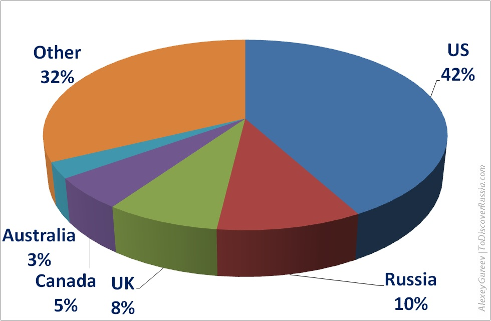 The structure of the visitors of the website ToDiscoverRussia.com in accordance with their resident countries